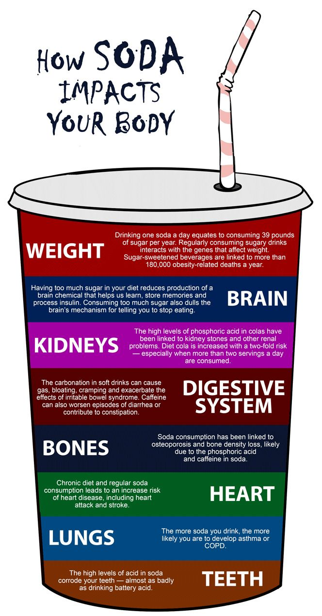 How Soda Impacts Your Body Infographic. I haven't had a soda in almost 2 years and it was so hard to give up my Mt Dew