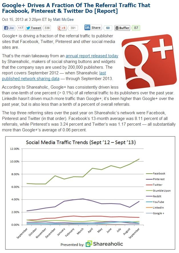 Pinterest Drives More Referral Traffic Than Google+ and Twitter, Only Second To Facebook.