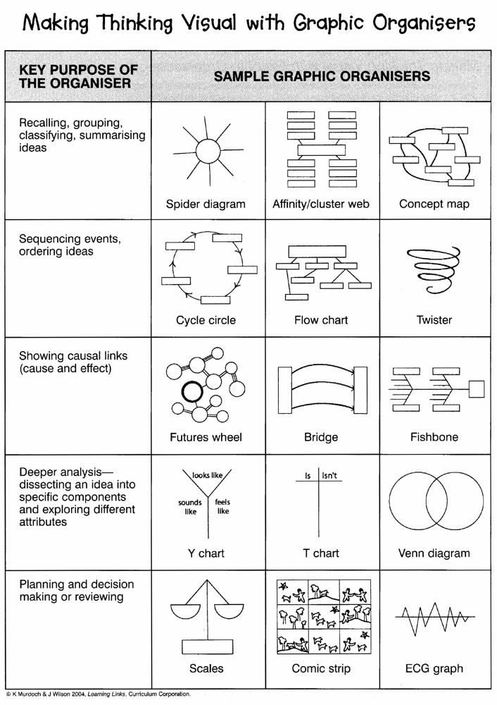 Art Inspired / Graphic Organisers