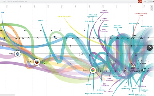 Evolution of the Web. Fantastic interactive infographic tracing intersection of browsers and technologies.