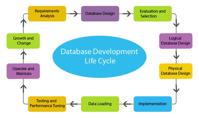 database design and implementation Plan a database build a relational data model select data types implement a  relational data model parent topic: designing and implementing a database.