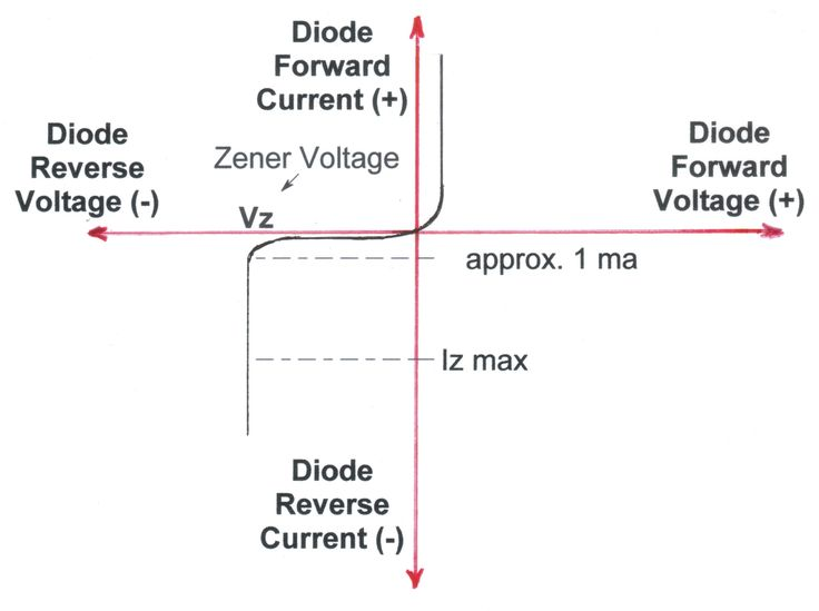 #ZenerDiode allows current to flow from its anode to its cathode like a normal semiconductor diode.