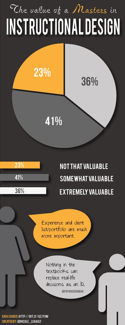 INFOGRAPHIC The Value of a Masters in