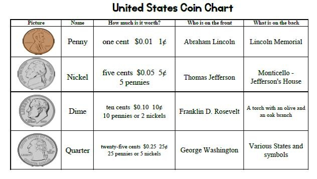 Great Free Printable of a US Coin Money Chart | Money chart, Homeschool math, Homeschool
