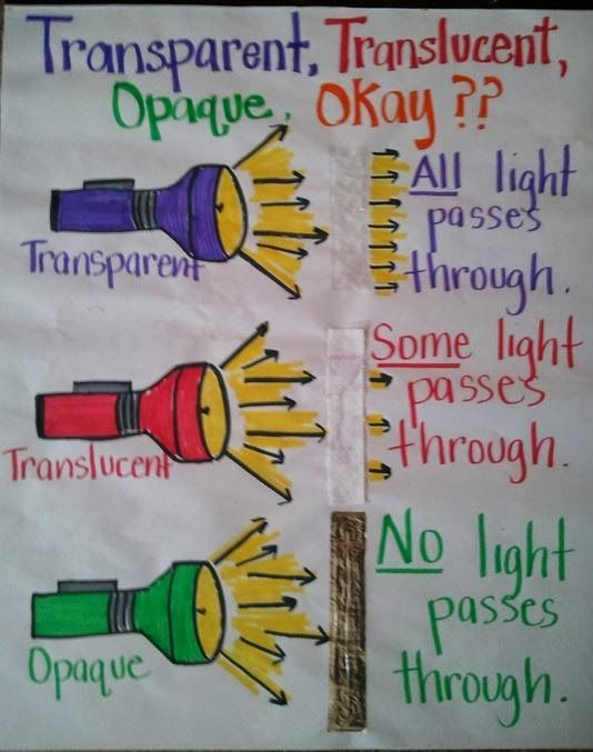 Anchor chart to help distinguish between transparent, translucent, and opaque