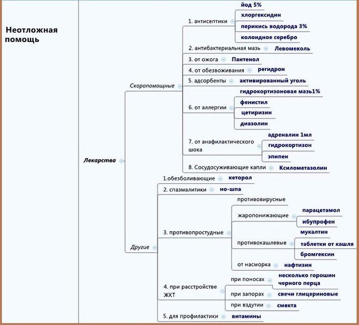 Список лекарств домашней аптечки