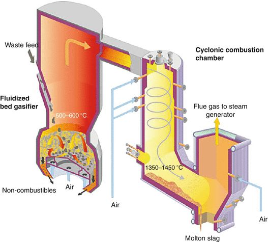 30 best gaseous fuels gasification gasifiers images on for Household incinerator design
