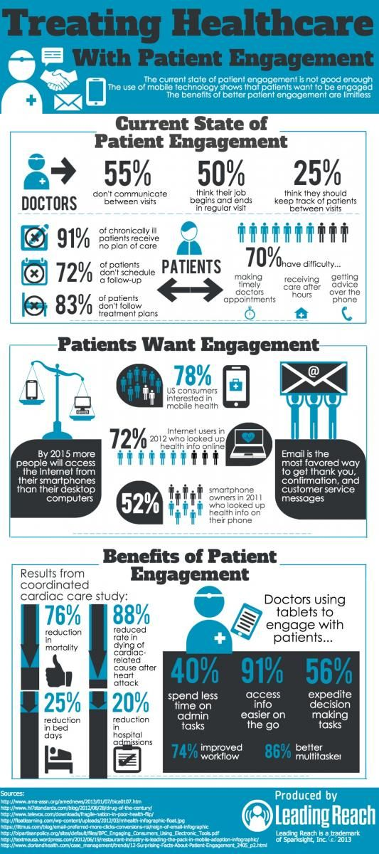Treating Heatlhcare with Patient Engagement- Leading Reach