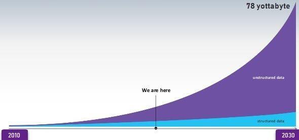 Big Data Example Digital Media In 2020 Big Data Infographic Big Data Visualization Big Data