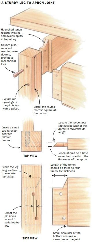 Strong Joints For Table