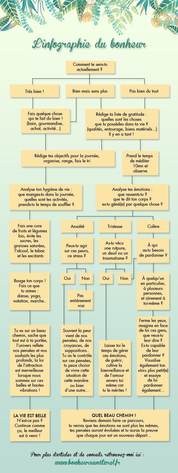 L'infographie du bonheur // Développement personnel