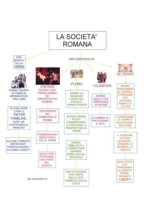 Mappa storia: Società Romana