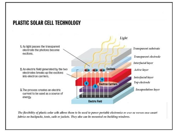 Plastic Solar Cell Technology Solar Power And Sensor
