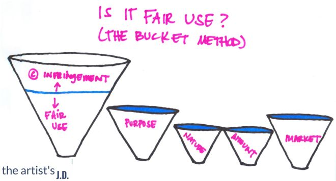 Fair use is one of the more complex aspects of copyright law. But using buckets to represent each of the four factors might make it a little easier.