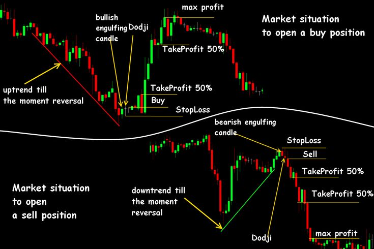 Candlestick Strategy In Forex Trading Candlestick Chart