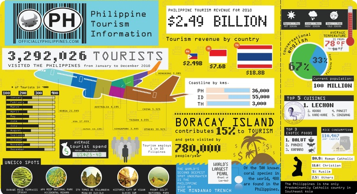 Interesting facts about Philippine Tourism