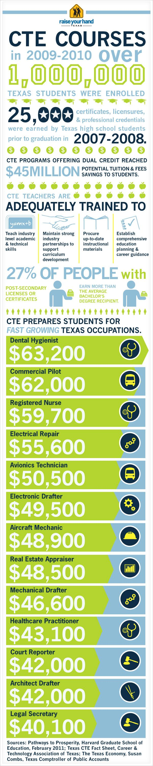 career and technology education cte represents a fundamental career and technology education cte represents a fundamental shift in philosophy away from high school vocational courses to highly technical