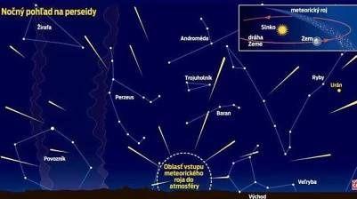 Dnes večer nás čaká nebeské divadlo: Meteority dajú <b>…</b>