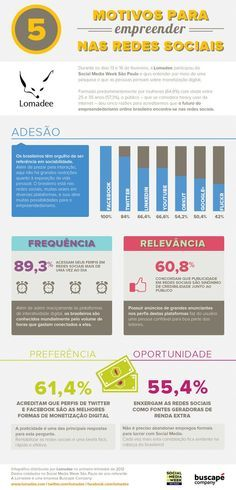 5 motivos para empreender nas redes sociais #Infografico
