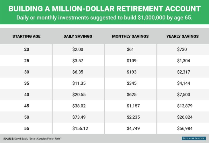 Here's How Much Money You Need To Save Each Day To Become A Millionaire