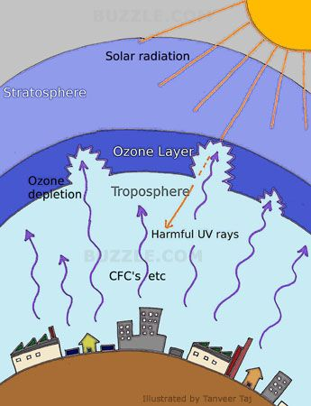This shows how the ozone is being depleted