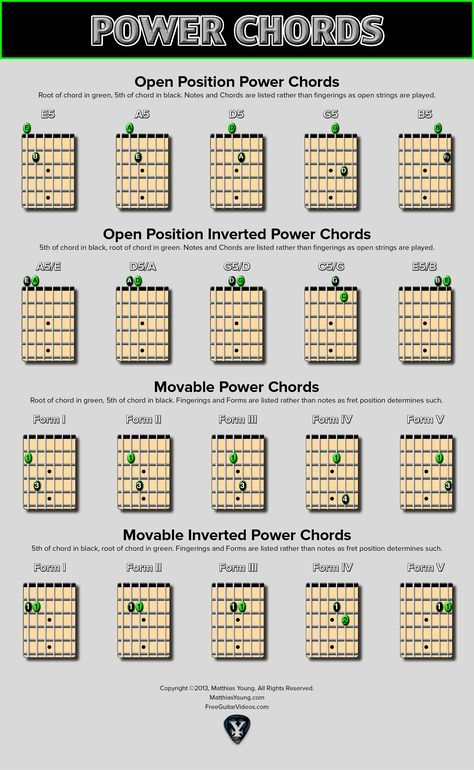 17 best ideas about power chord on pinterest guitar chords guitar and learning guitar. Black Bedroom Furniture Sets. Home Design Ideas
