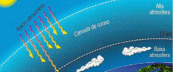 A Camada de Ozônio – Ceticismo e Crença  #camadadeozônio #clima