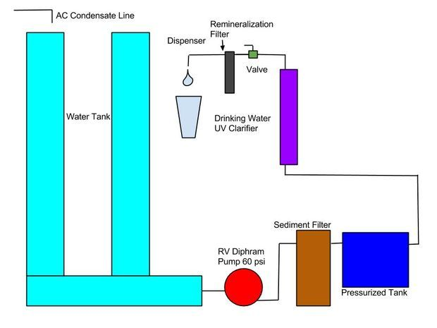 Atmospheric Water Generator With Water Purifier and Remineralization