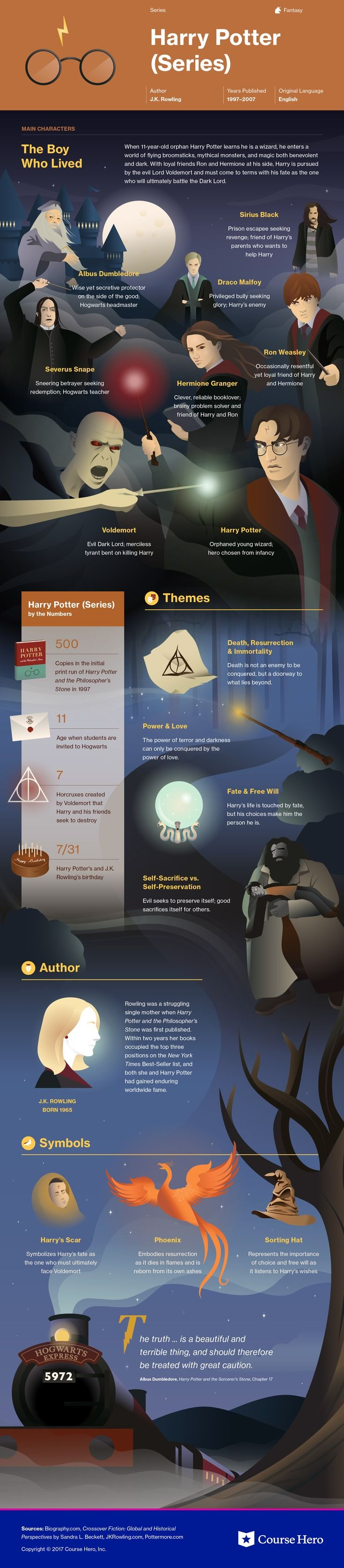 This @CourseHero infographic on Harry Potter (Series) is both visually stunning and informative!