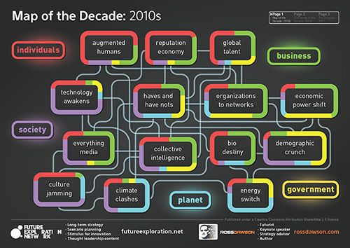 MapoftheDecade - Future Trends