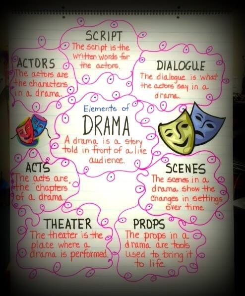 ... elements of drama anchor chart...