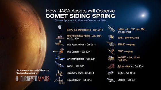 UFOLOGIA - OVNIS ONTEM: NASA prepara frota científica para encontro de com...