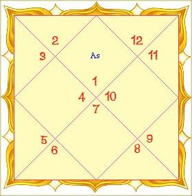 The Importance of Navamsa Kundali -   Navamsha kundli is considered as the most important kundli after the Birth Chart Kundli.