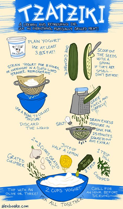Making tzatziki at home is easy!