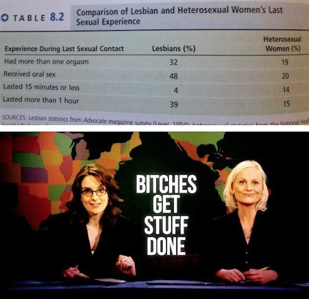 Which, naturally, supports this statistical fact: | 22 Times Lesbians Totally Had The Last Laugh