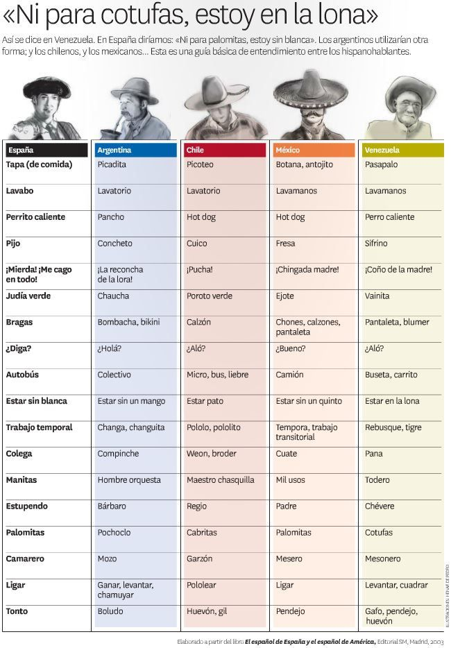 spanish language varieties in spain and in mexico Curious about the differences between latin american spanish and spanish in spain  the varieties of spanish,  you learn a language, whether spanish or.