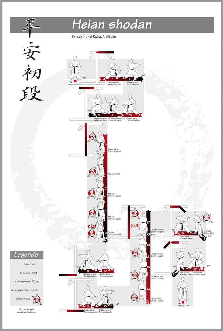 Poster Shotokan-Kata: heian shodan – #shotokan #kata #heian #heianshodan