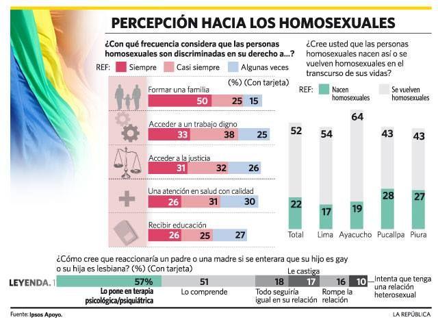 Percepción hacia los homosexuales
