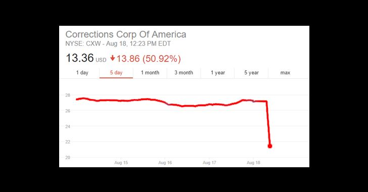 Prison Stock Prices Collapse After Feds Announce End to Private Prison Use Home»Business»