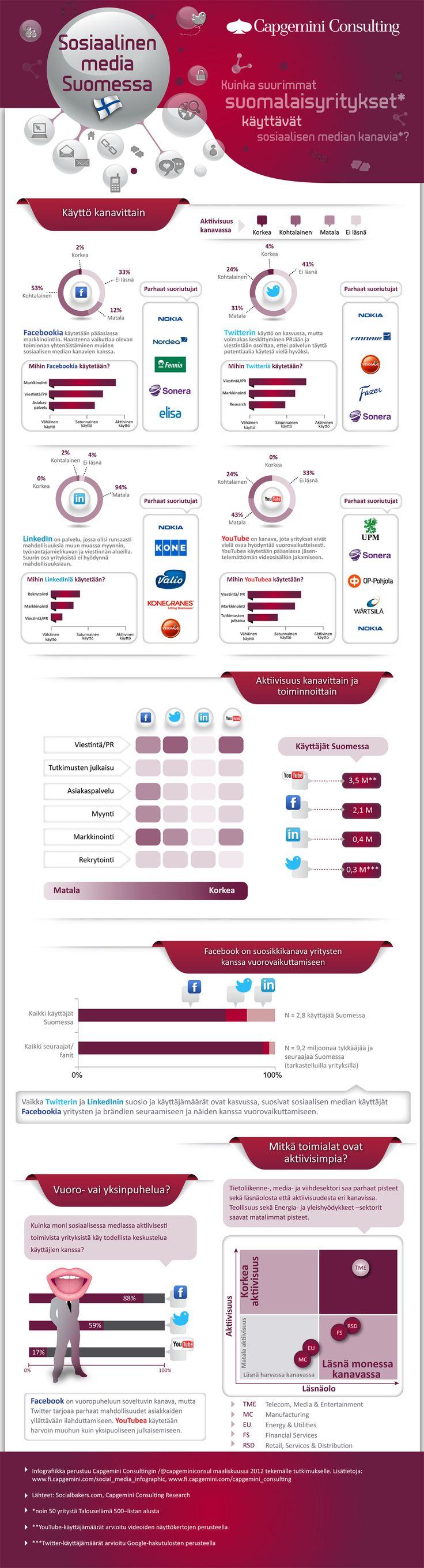 Kuinka suurimmat suomalaisyritykset käyttävät sosiaalisen median kanavia via @Capgemini