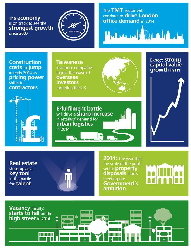 Deloitte Real Estate - UK real estate predictions 2014 infographic