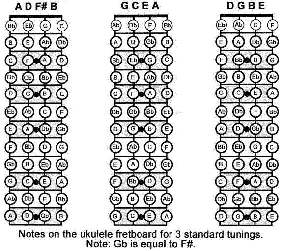 how to read tablature uke