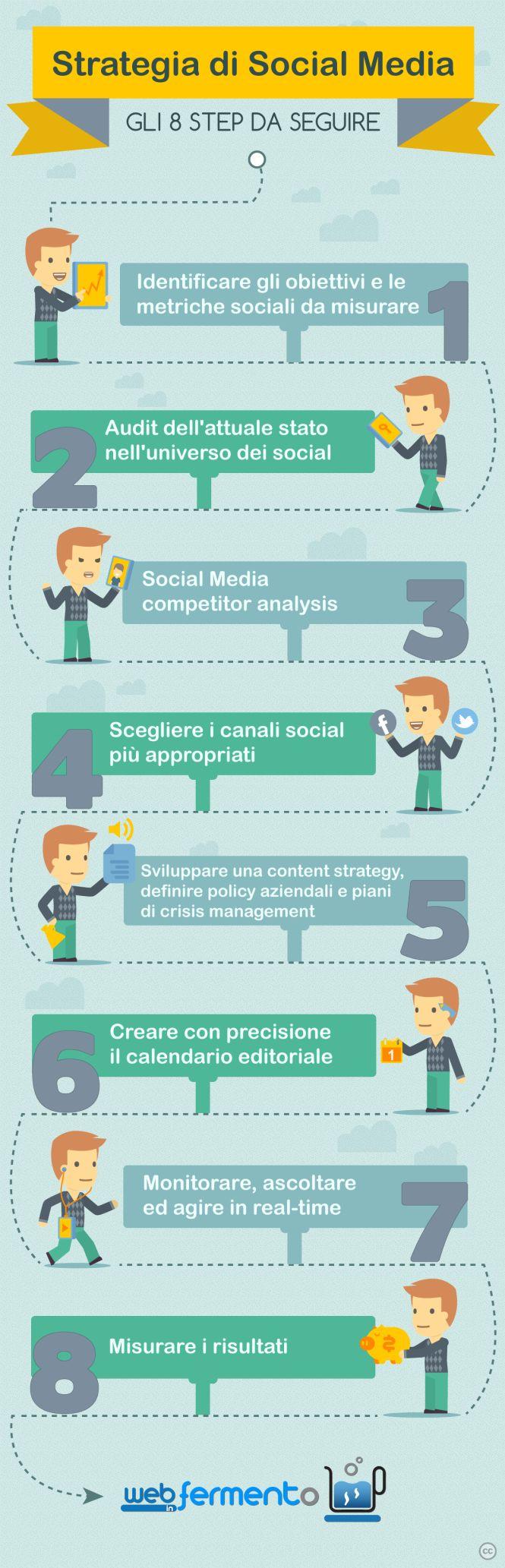 Gli 8 step da seguire per una strategia di Social Media vincente