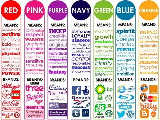 The Meaning Of Colors Inspiration Best 25 Meaning Of Colors Ideas On Pinterest  Color Meanings Design Inspiration