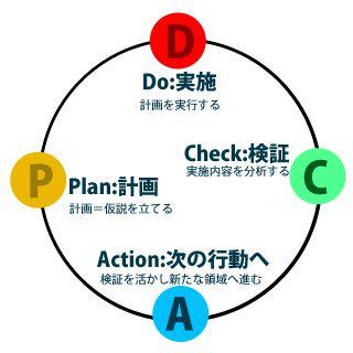 PDCAサイクルを「円」だと思っている社会人1年生は読んでみれ - いろいろな「はてな」に触れるブログ