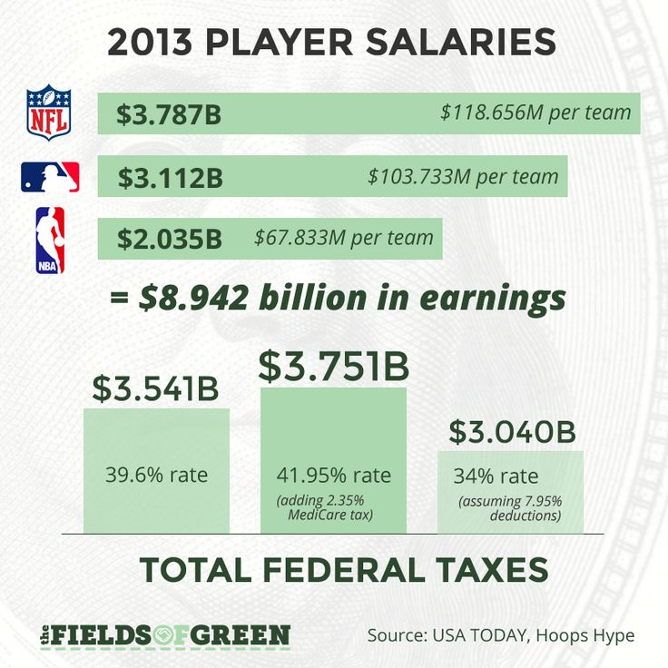 m u00e1s de 25 ideas incre u00edbles sobre federal tax en pinterest Money Transfer Wells Fargo Wiring Money