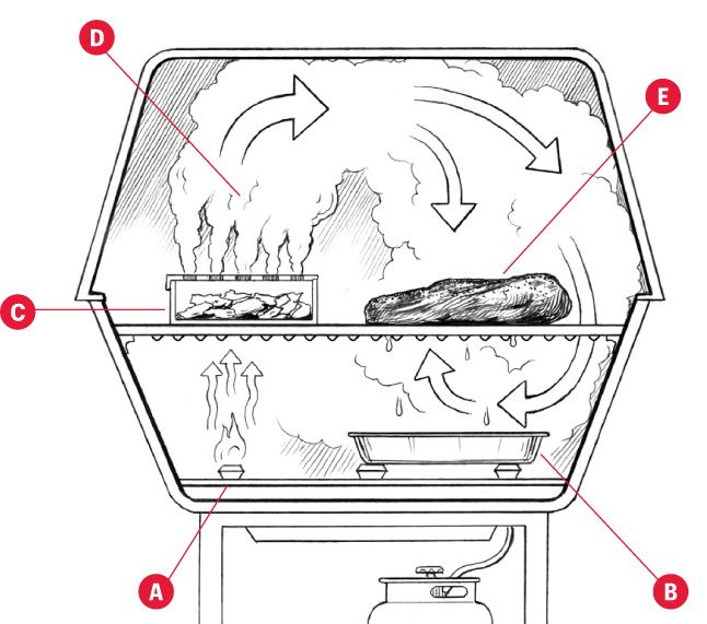 How to make smoked brisket on a gas grill from Bon Appétit