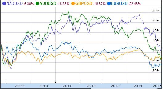 #‎Forex‬ Trading Historical Correlations Chart: ‪#‎EURUSD‬ ‪#‎GBPUSD‬ ‪#‎AUDUSD‬ and ‪#‎NZDUSD‬ form a group of correlated trend directions.  More on Forex-Rebates.com