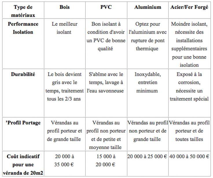 37 best VERANDA images on Pinterest Decks, Homes and Auvergne - prix des verandas de maison