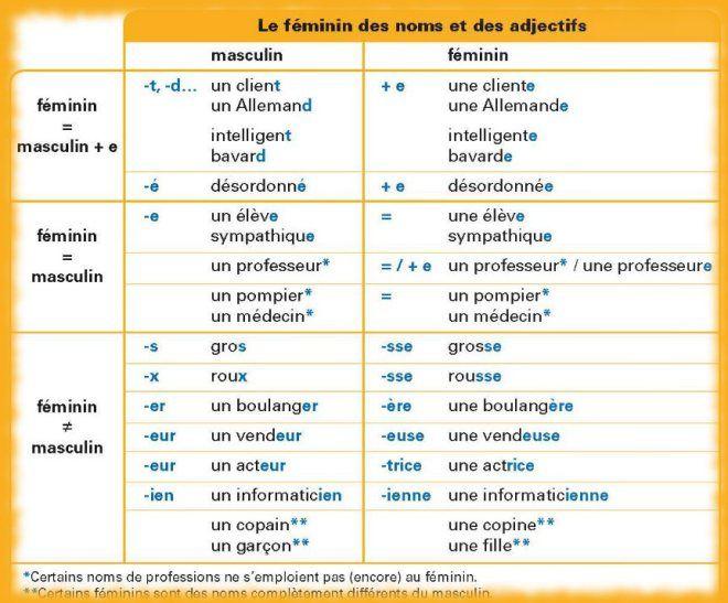 Le féminin des noms et des adjectifs http://apprendrefrancais.net/les-difficultes-du-francais/les-noms-de-professions.html